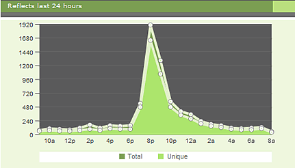 Graph of site traffic